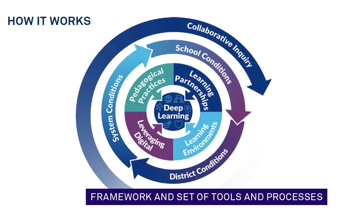"""To support the Six Cs, we developed a model to design deep learning that consists of four elements (pedagogy, partnerships, environment, and leveraging digital) and three components of the infrastructure (school, district, and system conditions). The entire model is displayed in figure 3."""