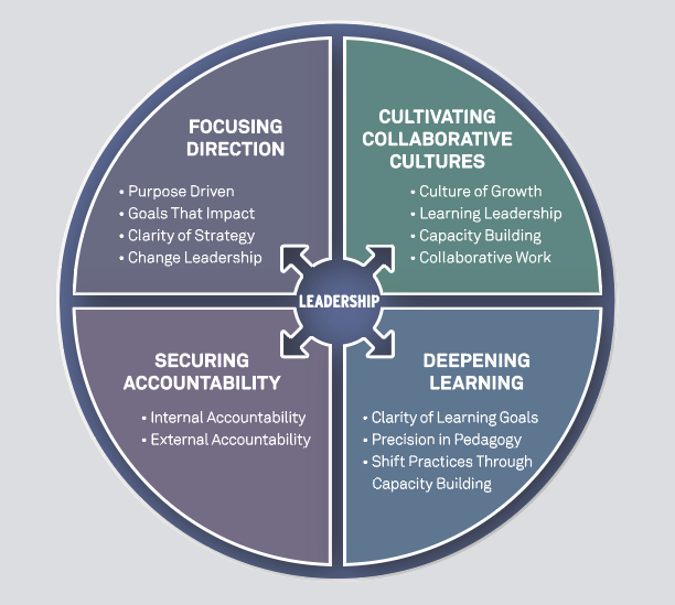 Graphical representation of Fullan and Quinn's four-part coherence model: Focusing direction, cultivating collaborative cultures, securing accountability, and deep learning..