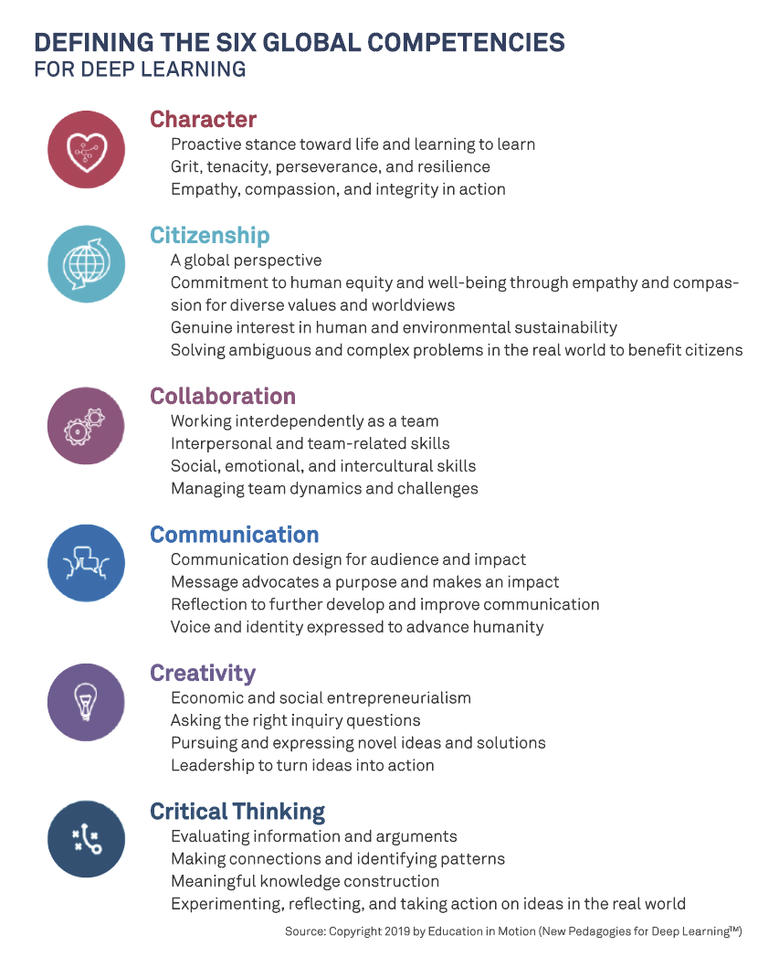 A list and description of Fullan, Quinn, and McEachen's Six Global Competencies: Character, citizenship, collaboration, communication, creativity, and critical thinking.