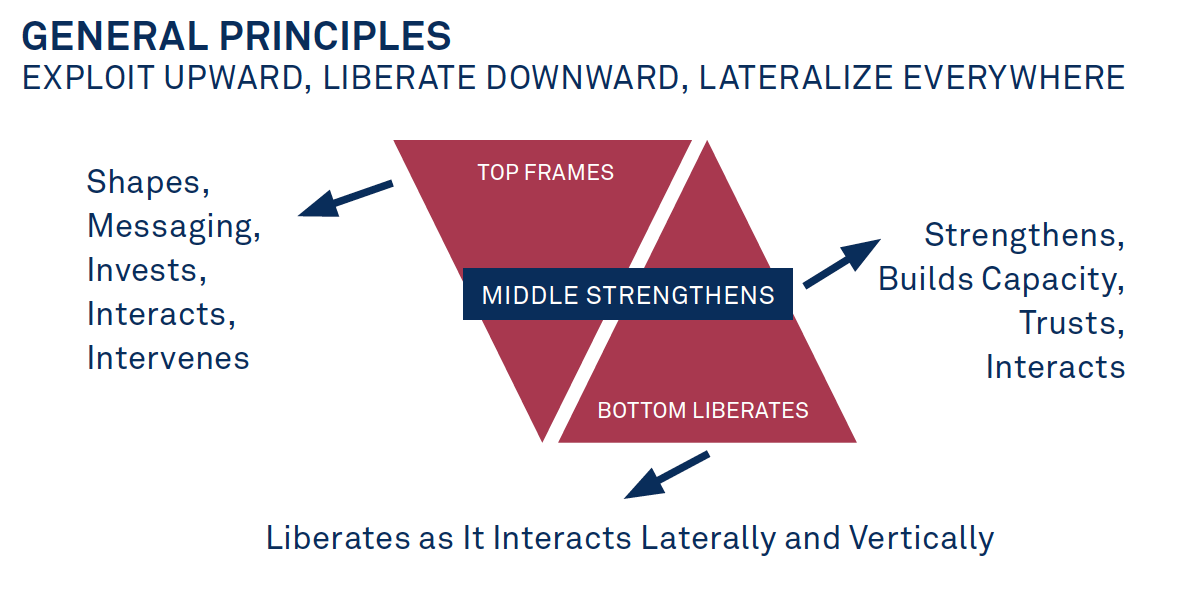 """The model is displayed in figure 4 and is based on these principles: exploit (in the best sense of that word) upward, liberate downward, and partner laterally and vertically."""